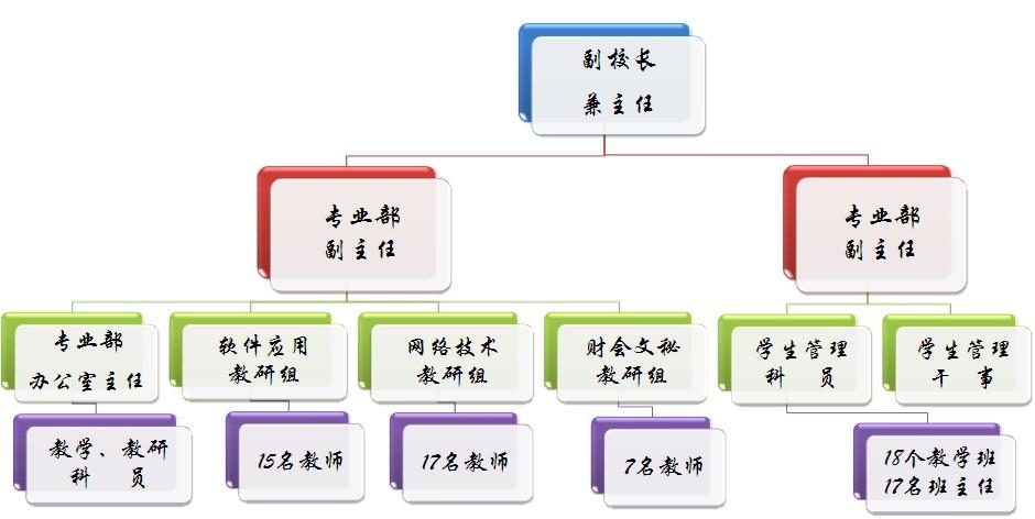 系部设置-计算机部-组织结构计算机专业部-计算机部